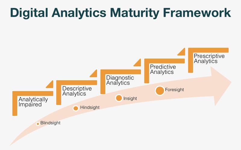 Digital Analytics Maturity Framework