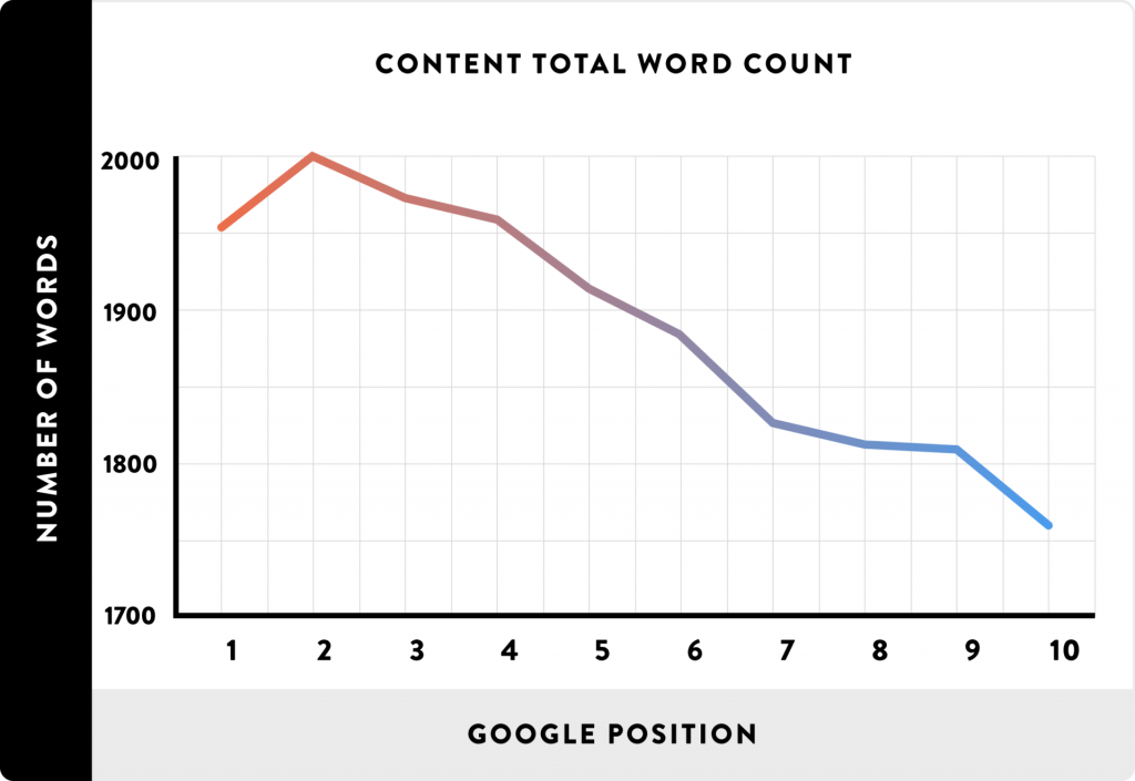 Graph total word count