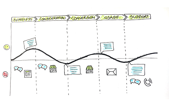 Image of a customer journey