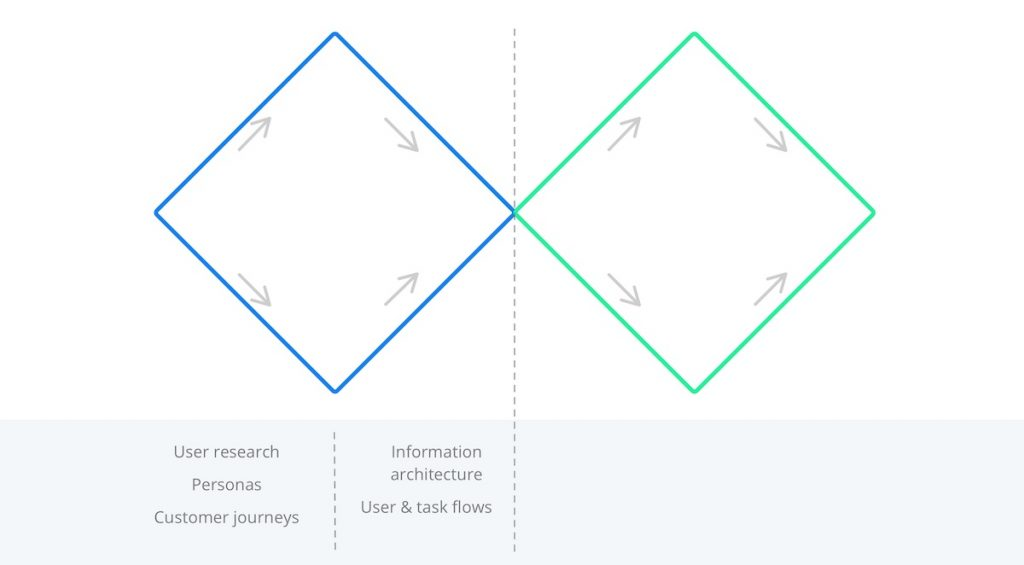 Illustration of the 2 phases of the first diamond (designing the right things)