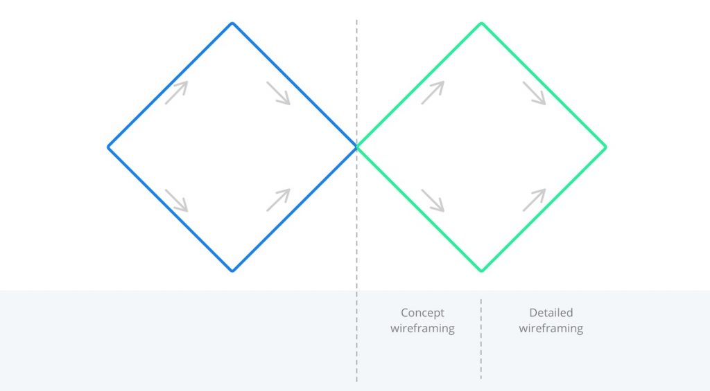 Illustration of the 2 phases of the last diamond (designing the things right)