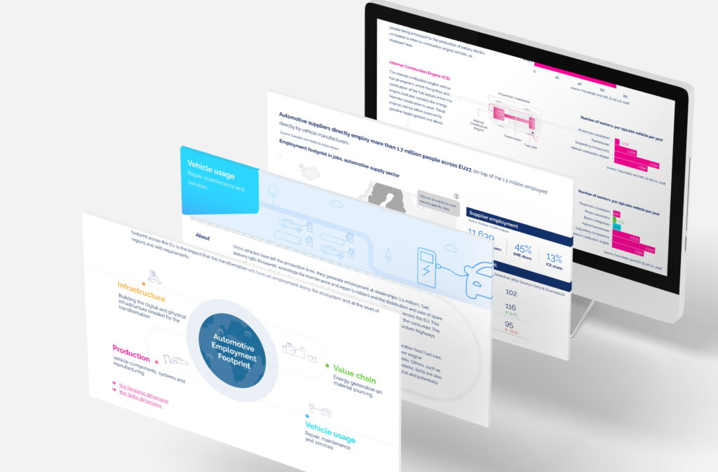 Mockup with different screens from the Clepa dashboard