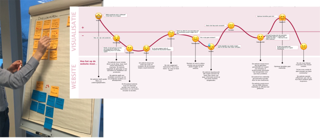 Brainstorm en customer journey map bij Brouwland